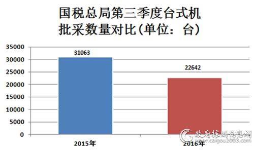 国税总局第三季度台式机批采数量对比图