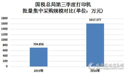 国税总局三季度打印机批量集中采购规模对比