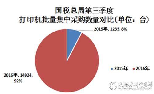 国税总局第三季度打印机批量集中采购数量对比