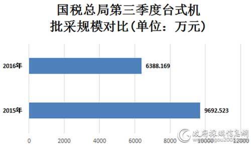 国税总局第三季度台式机批采规模对比图
