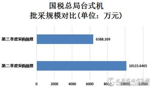 国税总局台式机批采规模对比图