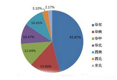 2016上半年多联机分区域销售占比