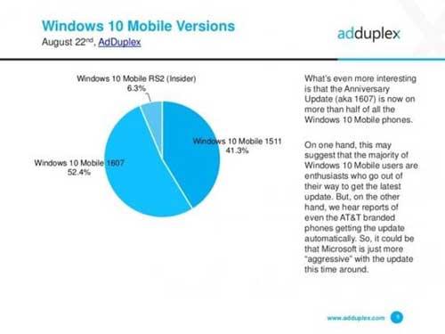 Win10手机版有多少人用?份额已占WP系统14%