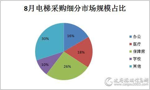 8月电梯采购细分市场规模对比