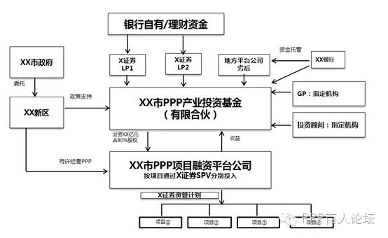 商业银行ppp产业基金交易结构图