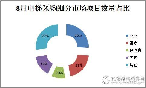 8月电梯采购细分市场项目数量对比