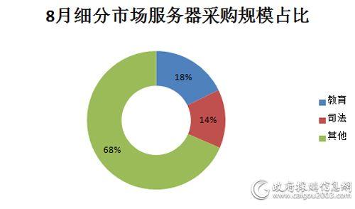8月细分市场服务器采购规模占比图