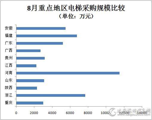 8月重点地区电梯采购规模对比