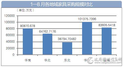大项目增多 百万元以上项目同比增67%