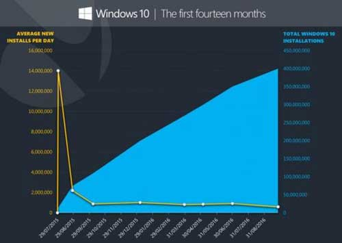 Win10安装数量已超4亿台 不到3个月增加5000万