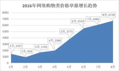 网络购物举报四个月增长240%