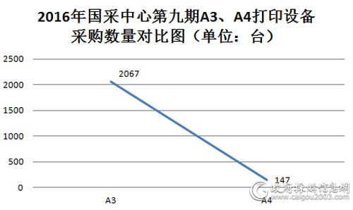 2016年国采中心第九期A3、A4打印设备采购数量对比图