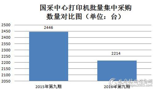国采中心打印机批量集中采购数量对比图