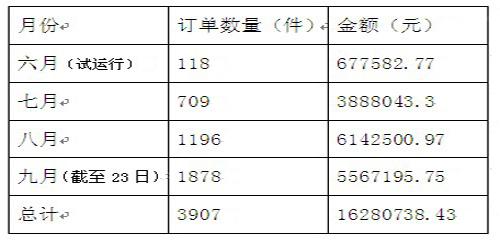 天津网上商城采购情况统计