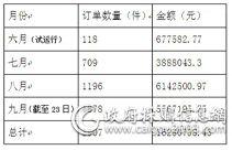 天津政采如何发挥网上商城多重优势