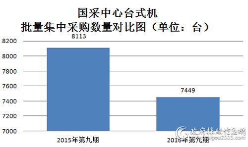 国采中心台式机批量集中采购数量对比图