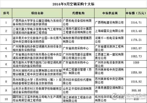 2016年9月<a href=http://kongtiao.caigou2003.com/ target=_blank class=infotextkey>空调采购</a>十大标