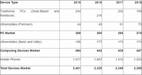 Gartner预估报告:2016年全球PC销量同比下滑3%