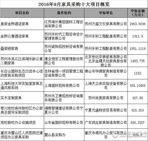 2016年9月<a href=http://jiaju.caigou2003.com/ target=_blank class=infotextkey>家具采购</a>十大项目概览