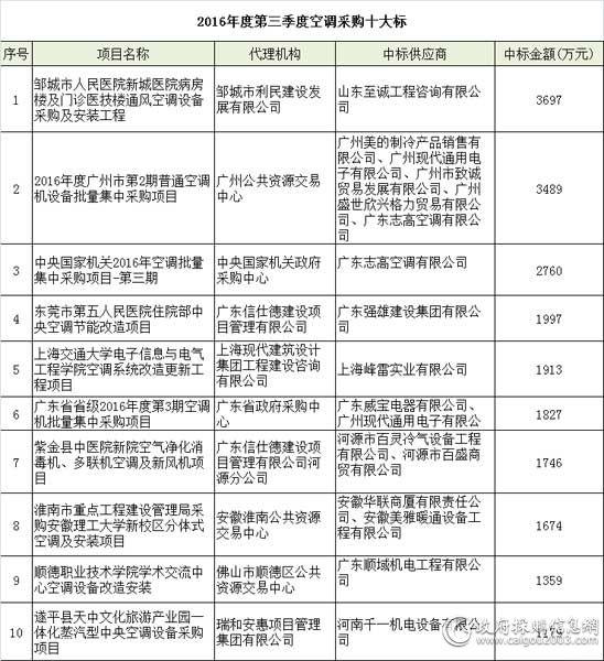 2016年度第三季度<a href=http://kongtiao.caigou2003.com/ target=_blank class=infotextkey>空调采购</a>十大标