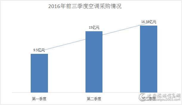 2016年前三季度<a href=http://kongtiao.caigou2003.com/ target=_blank class=infotextkey>空调采购</a>情况