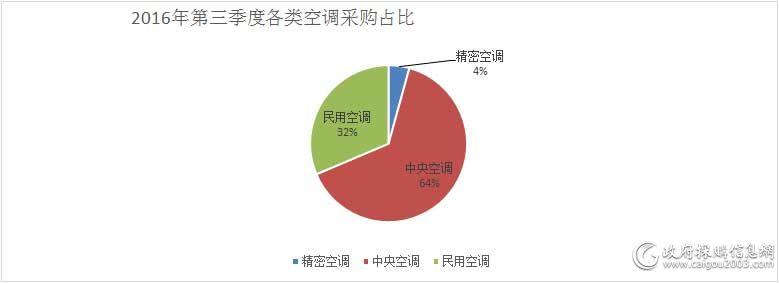 2016年第三季度各类空调采购占比