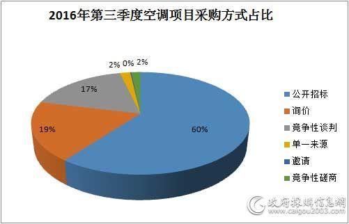 第三季度空调项目采购方式占比