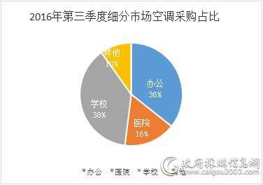 第三季度细分市场空调采购占比