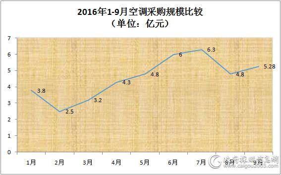 2016年1-9月<a href=http://kongtiao.caigou2003.com/ target=_blank class=infotextkey>空调采购</a>规模比较