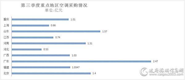 第三季度重点地区<a href=http://kongtiao.caigou2003.com/ target=_blank class=infotextkey>空调采购</a>情况
