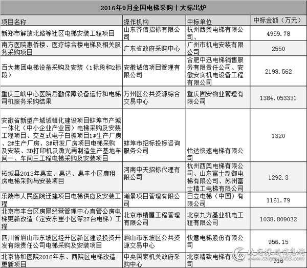 2016年9月全国<a href=http://dianti.caigou2003.com/ target=_blank class=infotextkey>电梯采购</a>十大标出炉