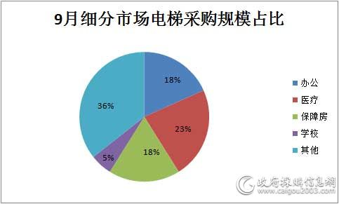 9月细分市场电梯采购规模占比