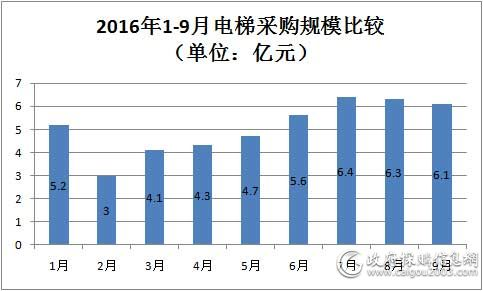 2016年1-9月<a href=http://dianti.caigou2003.com/ target=_blank class=infotextkey>电梯采购</a>规模比较