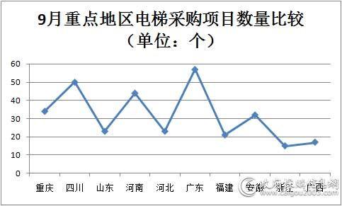 9月重点地区电梯采购项目数量比较.jpg