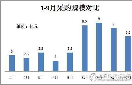 1-9月<a href=http://jiaju.caigou2003.com/ target=_blank class=infotextkey>家具采购</a>规模对比