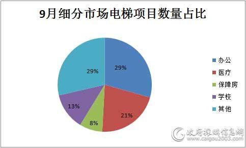 9月细分市场电梯项目数量占比