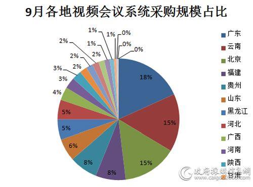 9月 主要地区视频会议系统采购规模占比