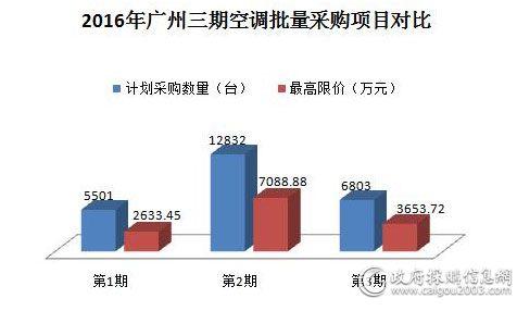 2016年广州三期空调批量采购项目对比