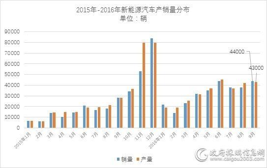 中汽协新能源车产销对比表