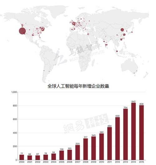 全球AI格局三足鼎立AI创业堪比KFC开店速度