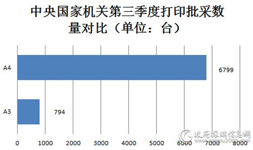 中央国家机关第三季度打印机批采数量对比