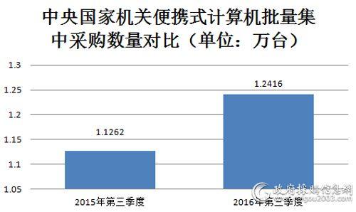 中央国家机关便携式计算机批量集中采购数量对比