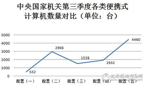 中央国家机关第三季度各类便携式计算机采购量对比