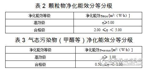 空气净化器九大性能指标