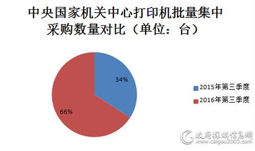 中央国家机关打印机批量集中采购数量占比