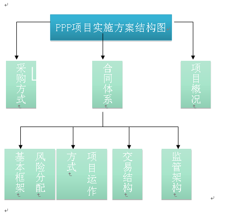 PPP实施方案.png