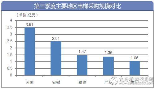 河南3.51亿元领跑 五地电梯采购额过亿