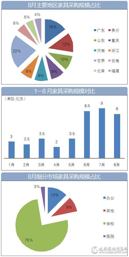 8月<a href=http://jiaju.caigou2003.com/ target=_blank class=infotextkey>家具采购</a>哪些图表