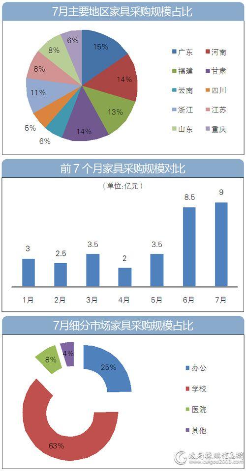 7月<a href=http://jiaju.caigou2003.com/ target=_blank class=infotextkey>家具采购</a>哪些图表