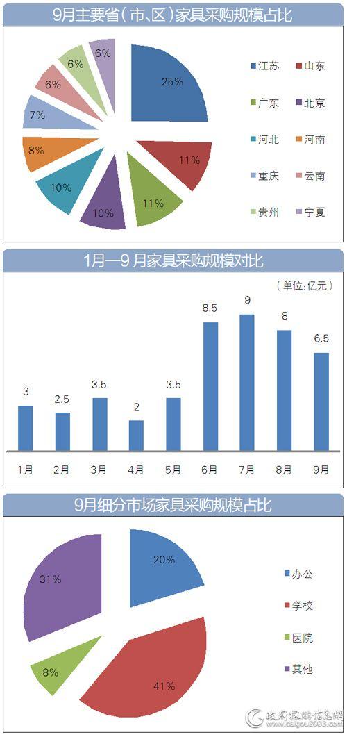 9月<a href=http://jiaju.caigou2003.com/ target=_blank class=infotextkey>家具采购</a>哪些图表